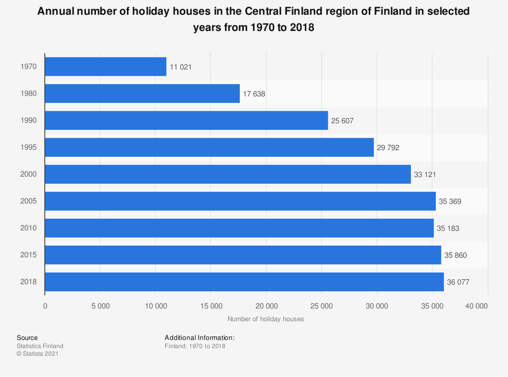 Statistic: Annual number of holiday houses in the Central Finland region of Finland in selected years from 1970 to 2018 | Statista