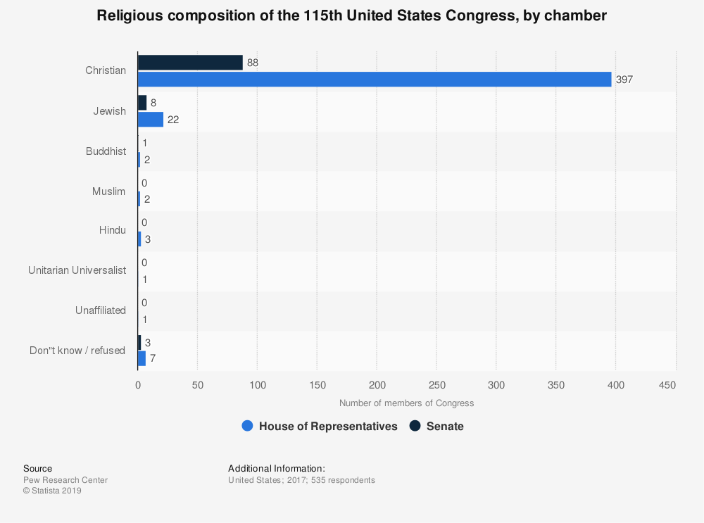 Statistic: Religious composition of the 115th United States Congress, by chamber | Statista