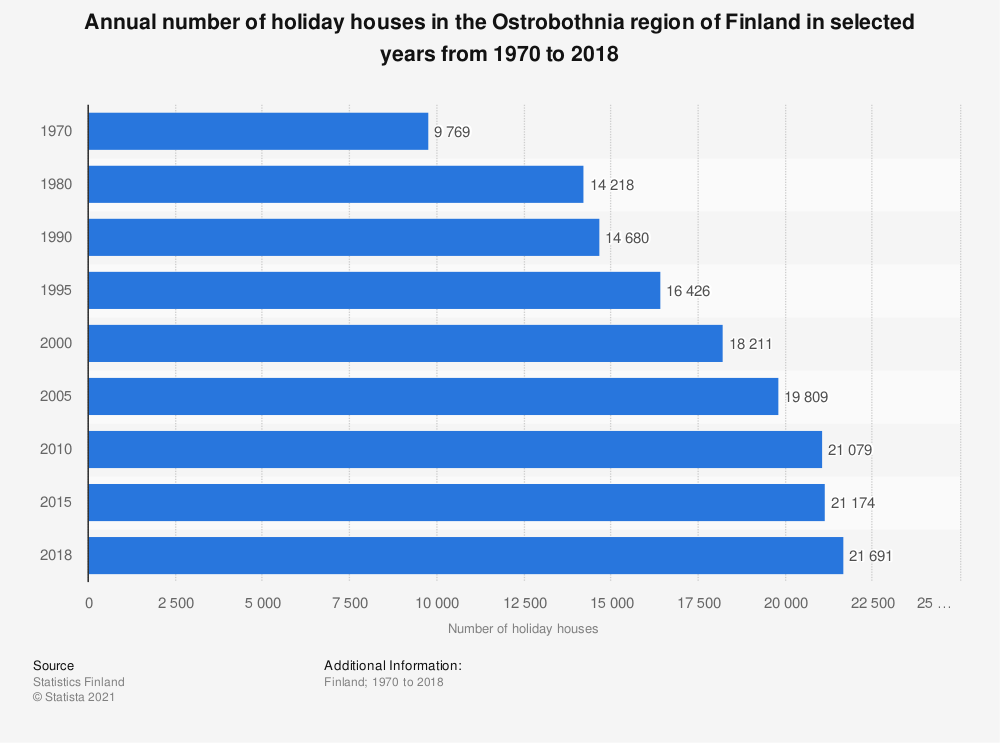 Statistic: Annual number of holiday houses in the Ostrobothnia region of Finland in selected years from 1970 to 2018 | Statista