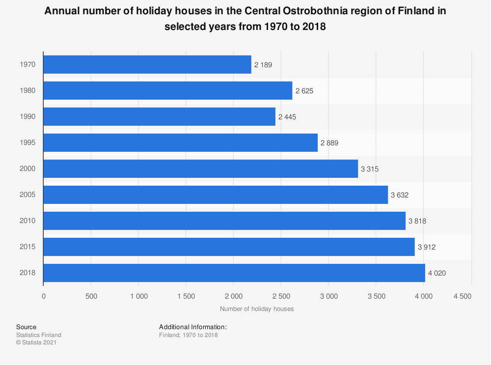 Statistic: Annual number of holiday houses in the Central Ostrobothnia region of Finland in selected years from 1970 to 2018 | Statista