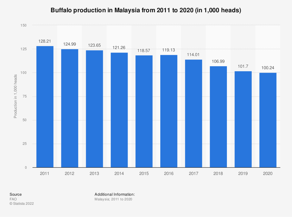 Statistic: Buffalo production in Malaysia from 2010 to 2019 (in 1,000 heads)   Statista