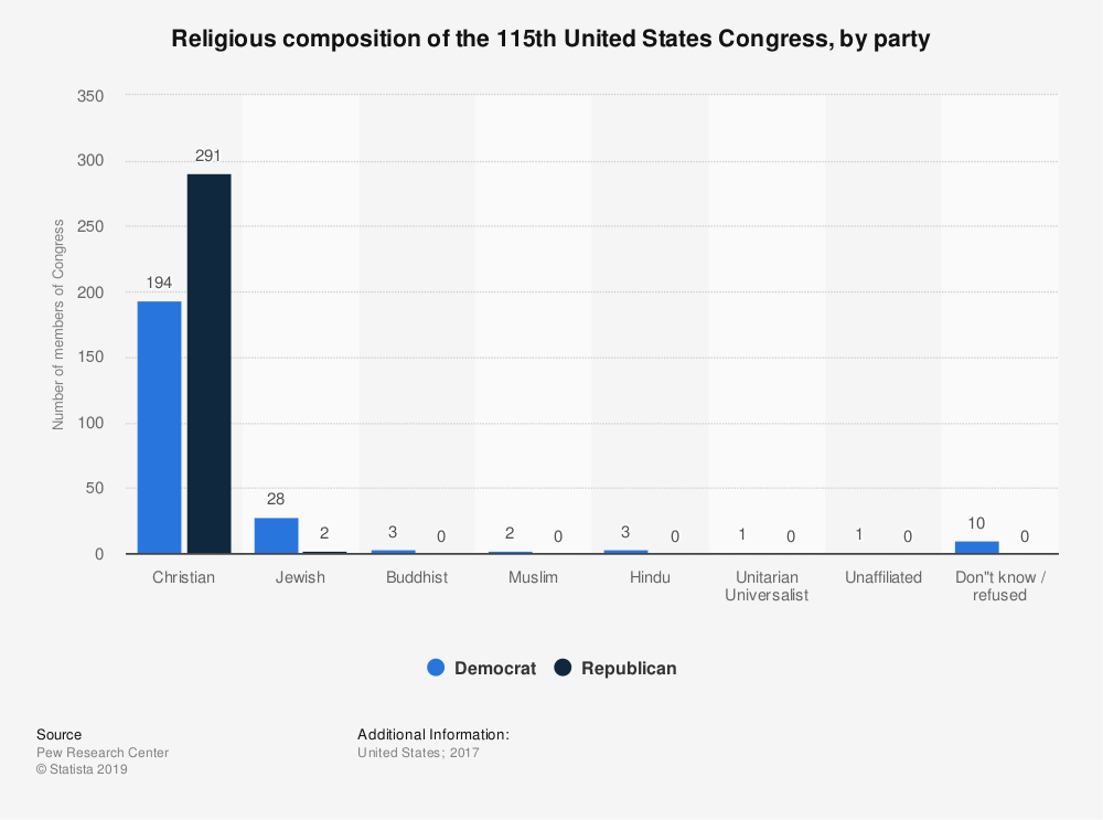 Statistic: Religious composition of the 115th United States Congress, by party | Statista