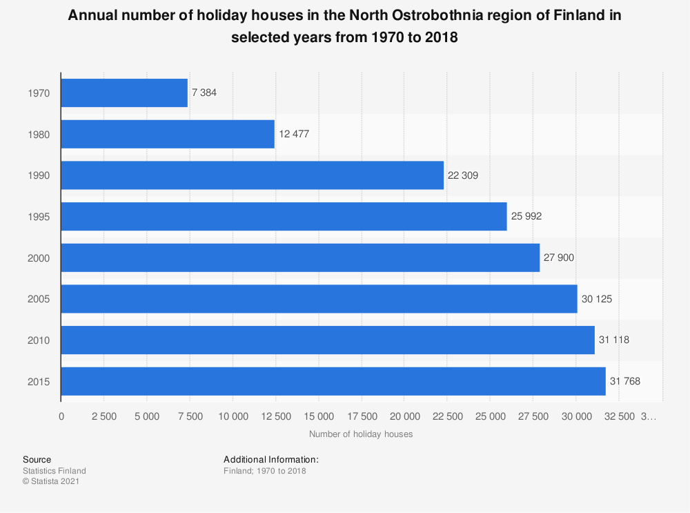 Statistic: Annual number of holiday houses in the North Ostrobothnia region of Finland in selected years from 1970 to 2018 | Statista