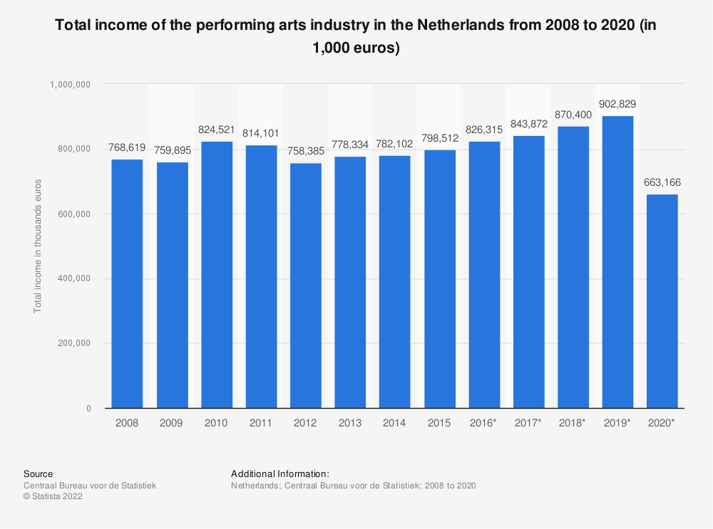 Statistic: Total income of the performing arts industry in the Netherlands from 2008 to 2019 (in 1,000 euros) | Statista