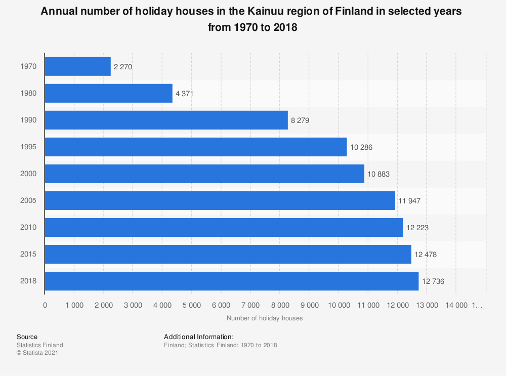 Statistic: Annual number of holiday houses in the Kainuu region of Finland in selected years  from 1970 to 2018 | Statista