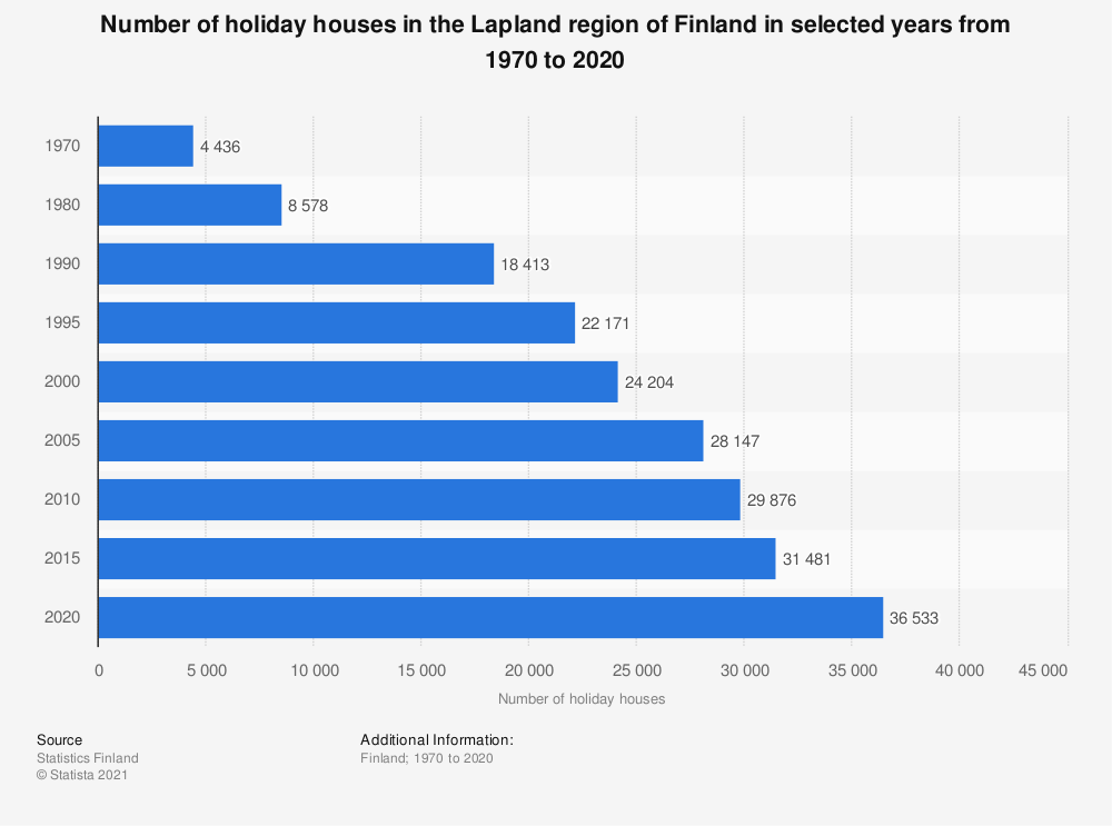 Statistic: Number of holiday houses in the Lapland region of Finland in selected years from 1970 to 2019 | Statista