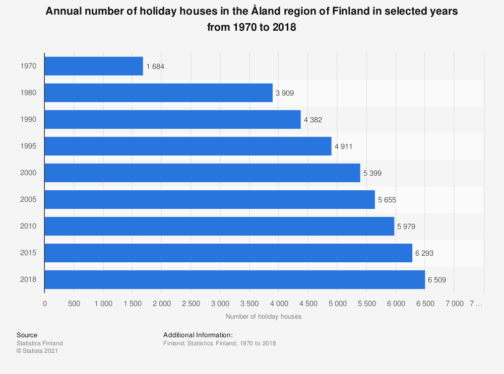 Statistic: Annual number of holiday houses in the Åland region of Finland in selected years from 1970 to 2018 | Statista