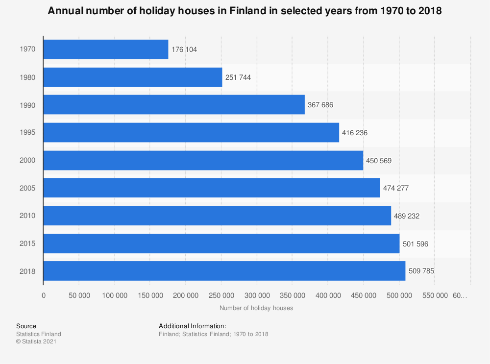 Statistic: Annual number of holiday houses in Finland in selected years from 1970 to 2018 | Statista