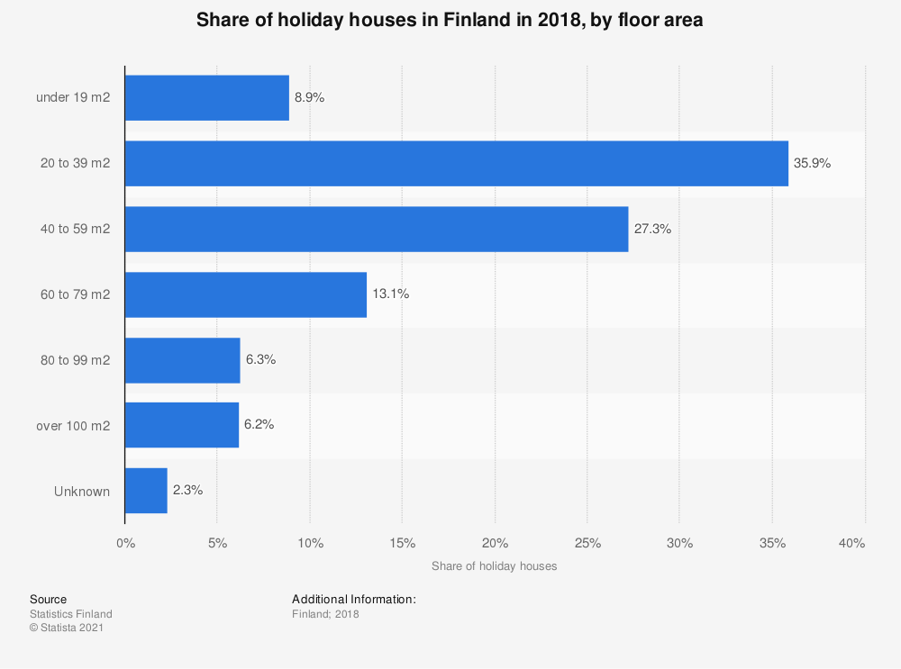 Statistic: Share of holiday houses in Finland in 2018, by floor area | Statista