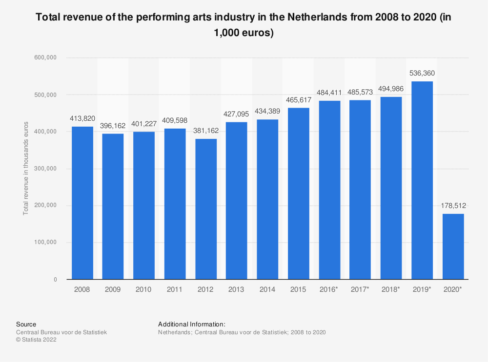 Statistic: Total revenue of the performing arts industry in the Netherlands from 2008 to 2019 (in 1,000 euros) | Statista
