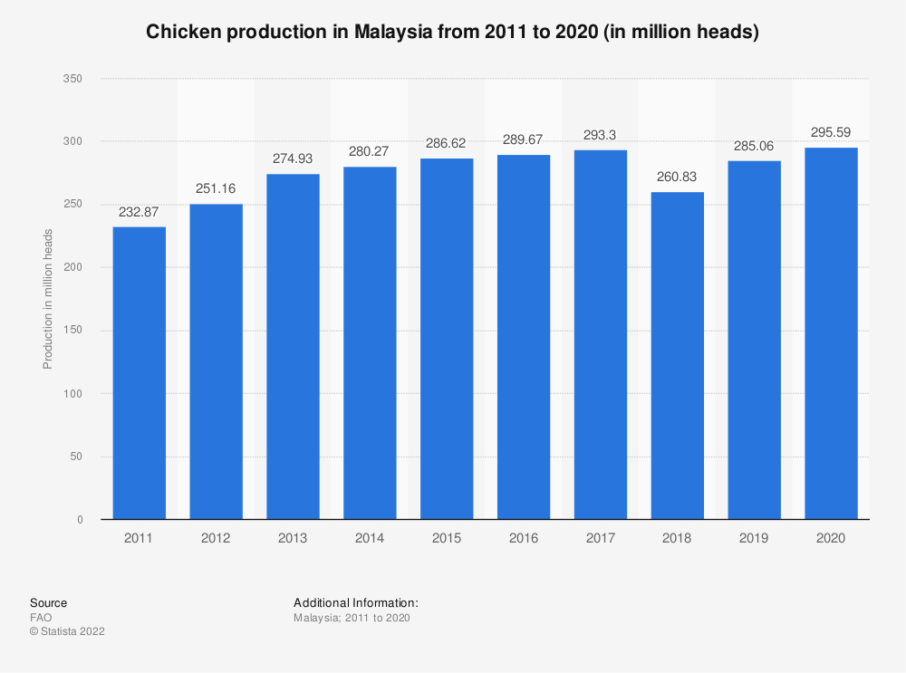 Statistic: Chicken production in Malaysia from 2005 to 2018 (in million heads) | Statista
