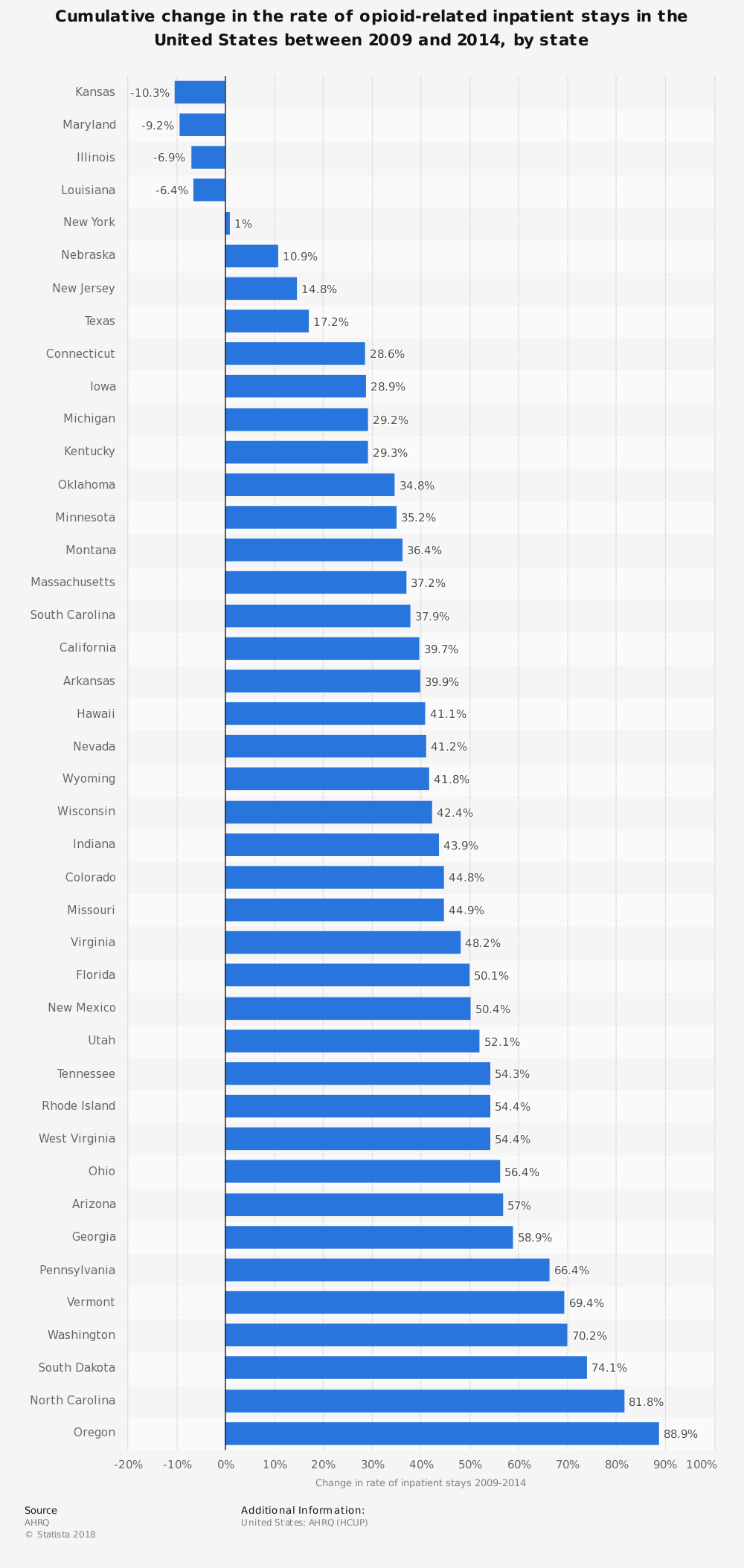Statistic: Cumulative change in the rate of opioid-related inpatient stays in the United States between 2009 and 2014, by state | Statista