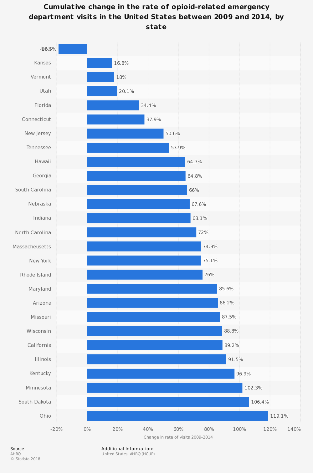 Statistic: Cumulative change in the rate of opioid-related emergency department visits in the United States between 2009 and 2014, by state | Statista