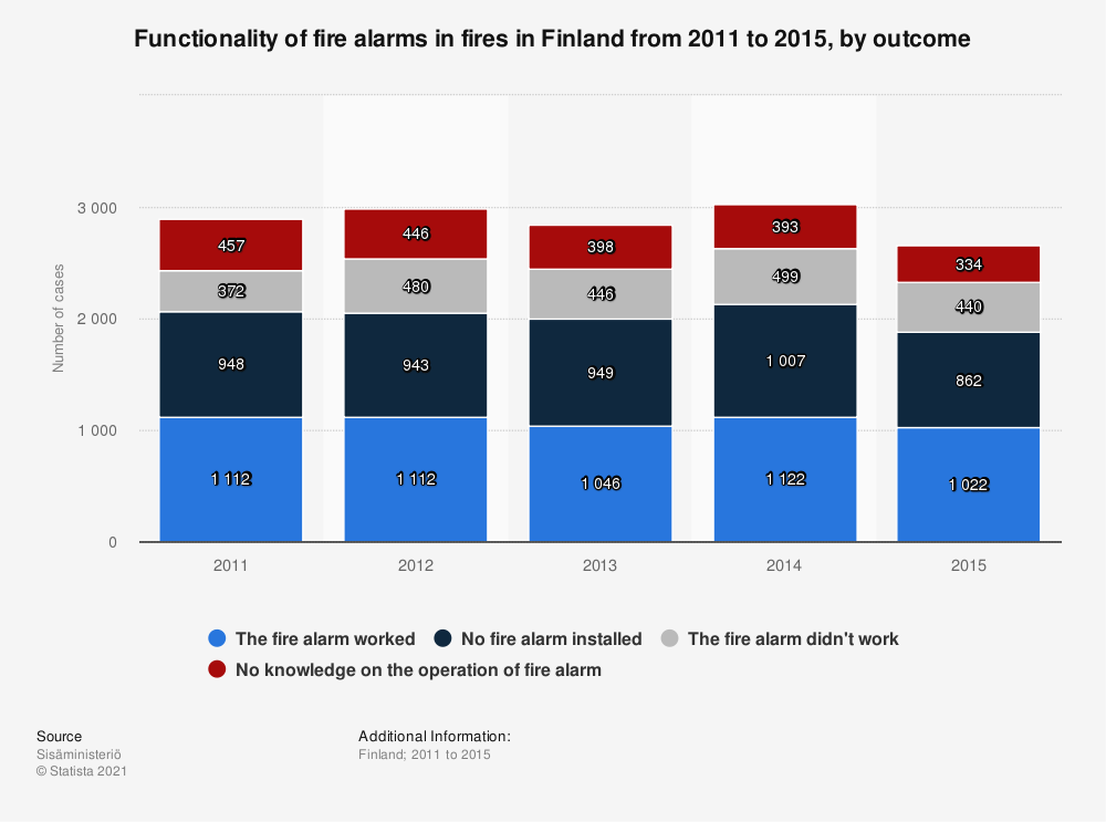 Statistic: Functionality of fire alarms in fires in Finland from 2011 to 2015, by outcome | Statista