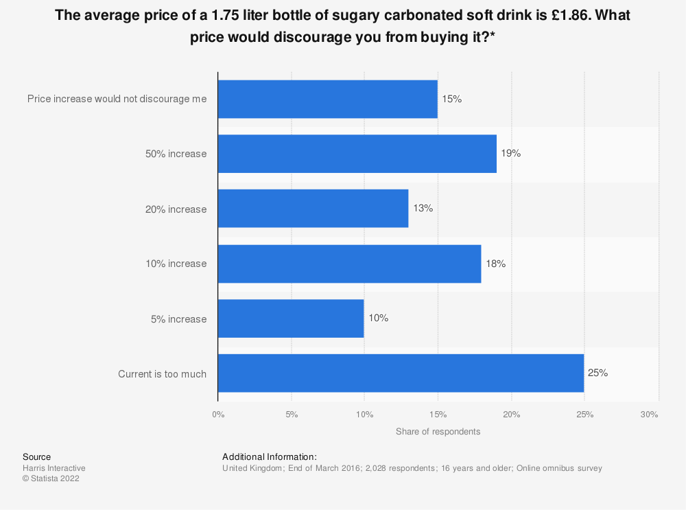 Statistic: The average price of a 1.75 liter bottle of sugary carbonated soft drink is £1.86. What price would discourage you from buying it?* | Statista