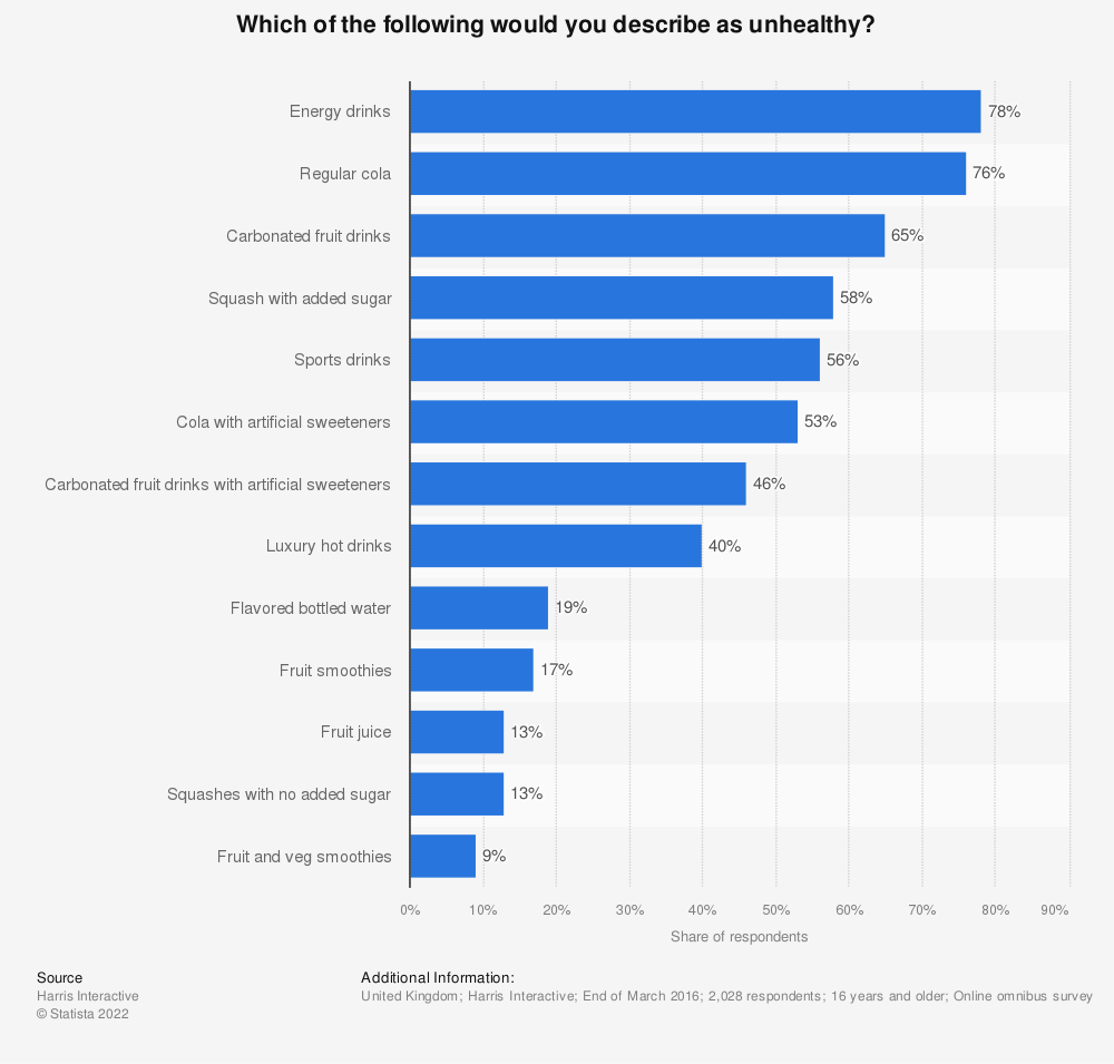 Statistic: Which of the following would you describe as unhealthy? | Statista