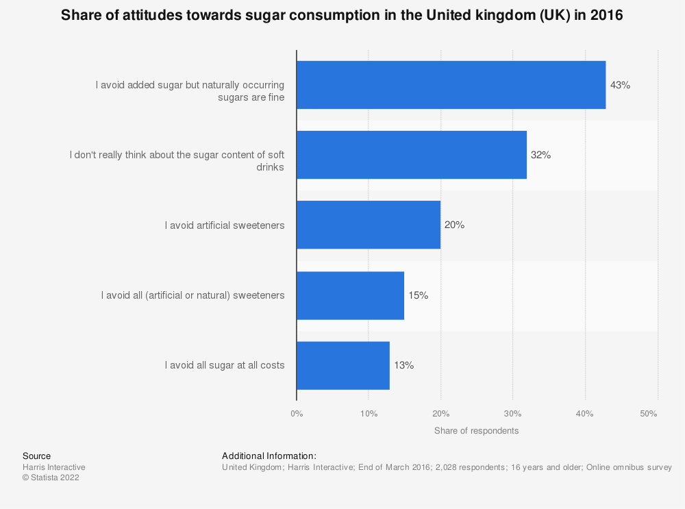Statistic: Share of attitudes towards sugar consumption in the United kingdom (UK) in 2016 | Statista