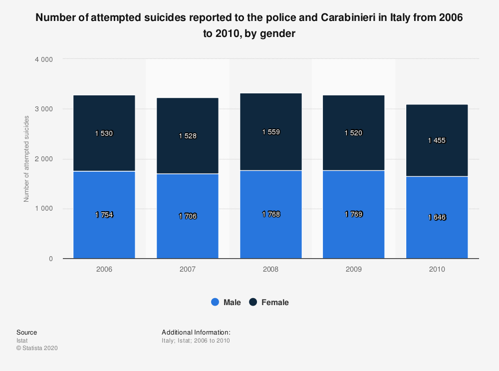 Statistic: Number of attempted suicides reported to the police and Carabinieri in Italy from 2006 to 2010, by gender | Statista