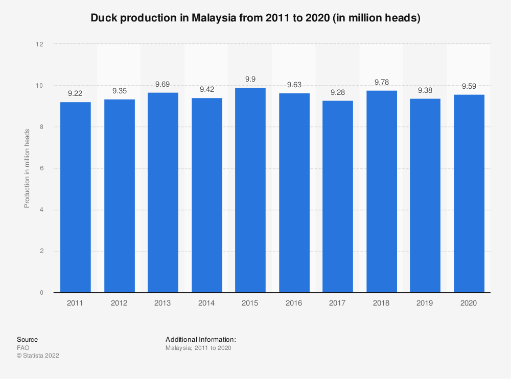Statistic: Duck production in Malaysia from 2010 to 2019 (in million heads)   Statista