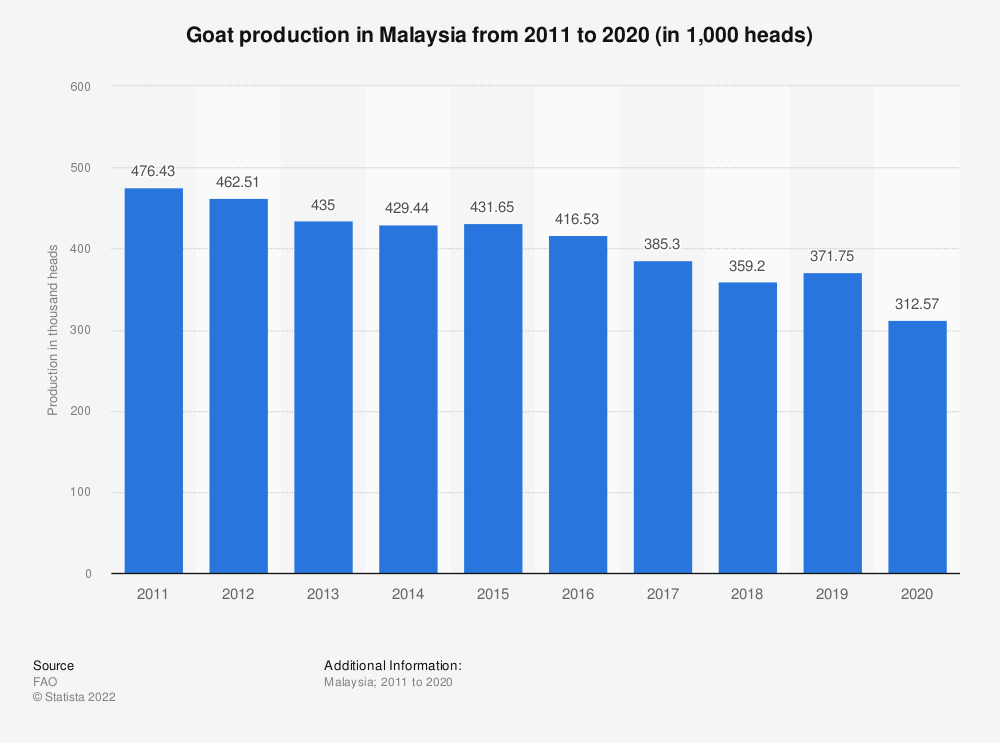 Statistic: Goat production in Malaysia from 2005 to 2018 (in 1,000 heads) | Statista