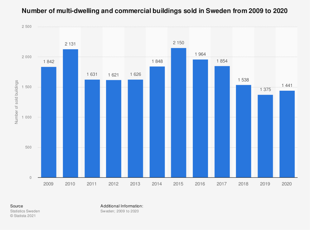 Statistic: Number of multi-dwelling and commercial buildings sold in Sweden from 2009 to 2019 | Statista