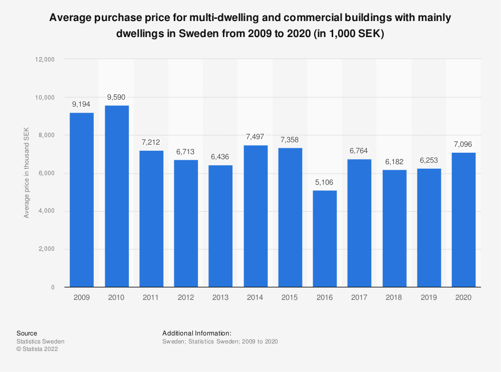 Statistic: Average purchase price for multi-dwelling and commercial buildings with mainly dwellings in Sweden from 2006 to 2016 (in thousand SEK) | Statista