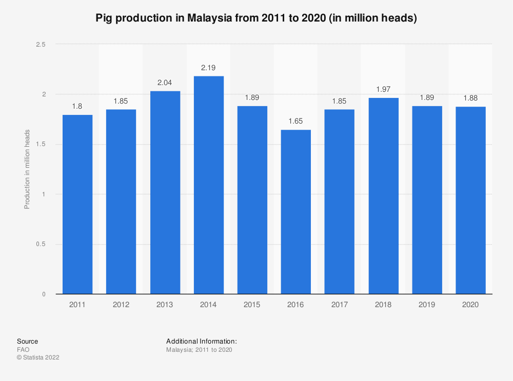Statistic: Pig production in Malaysia from 2010 to 2019 (in million heads) | Statista