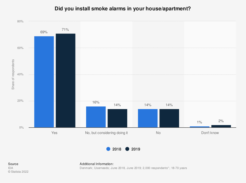 Statistic: Did you install smoke alarms in your house/apartment? | Statista
