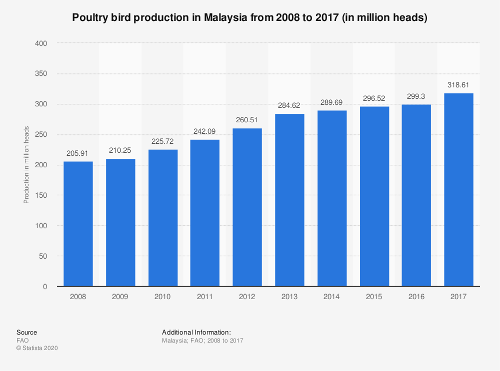 Statistic: Poultry bird production in Malaysia from 2008 to 2017 (in million heads) | Statista