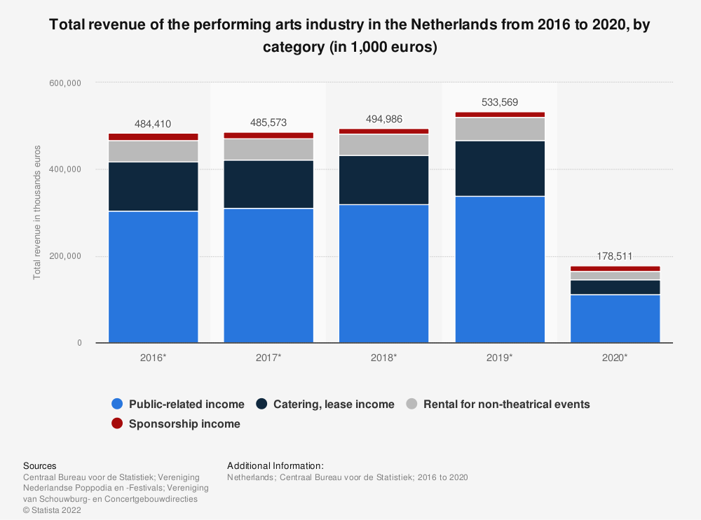 Statistic: Total revenue of the performing arts industry in the Netherlands from 2012 to 2015, by category (in 1,000 euros)* | Statista