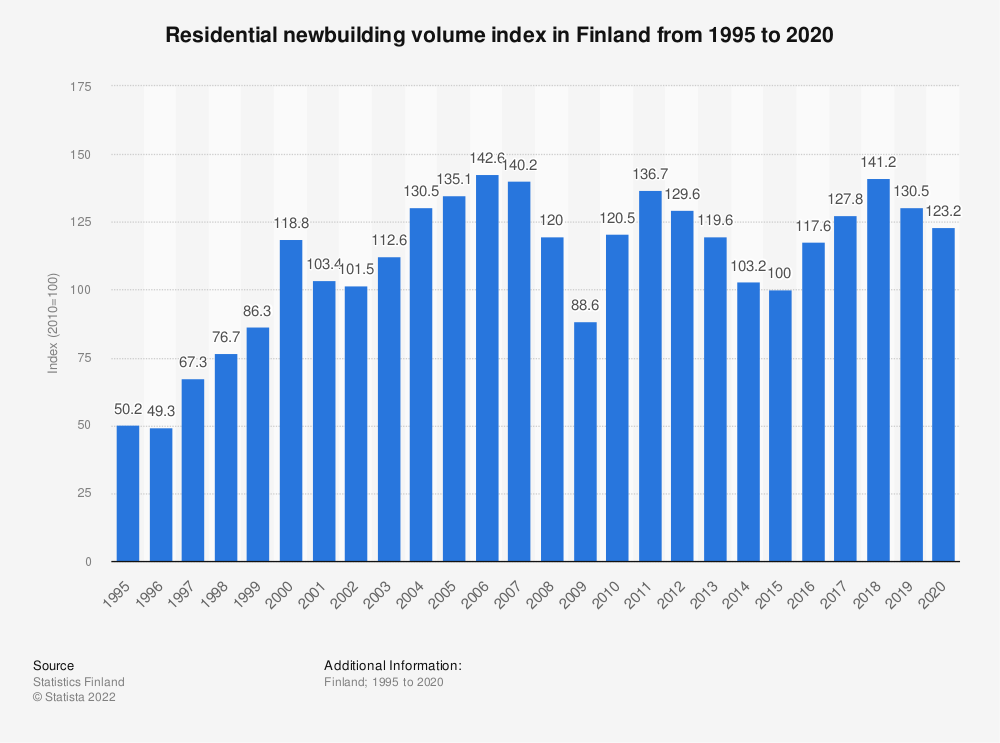 Statistic: Residential newbuilding volume index in Finland from 1995 to 2018 | Statista