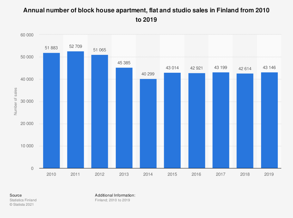 Statistic: Annual number of block house apartment, flat and studio sales in Finland from 2010 to 2018 | Statista