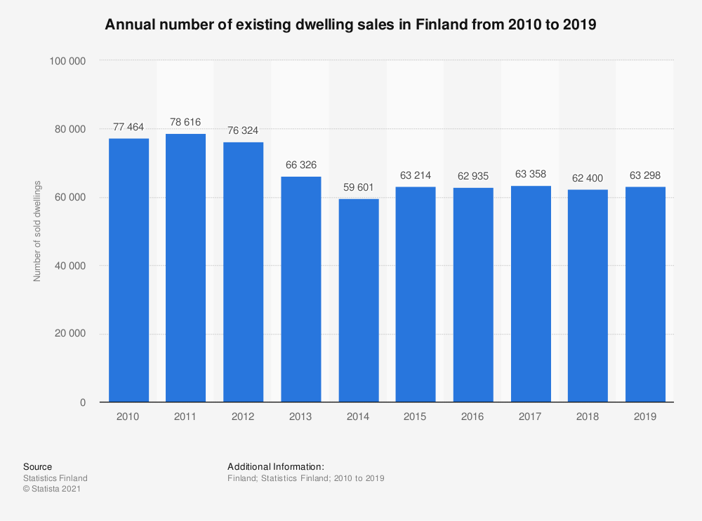 Statistic: Annual number of existing dwelling sales in Finland from 2010 to 2017 | Statista