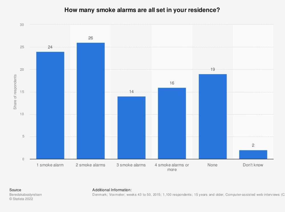 Statistic: How many smoke alarms are all set in your residence? | Statista