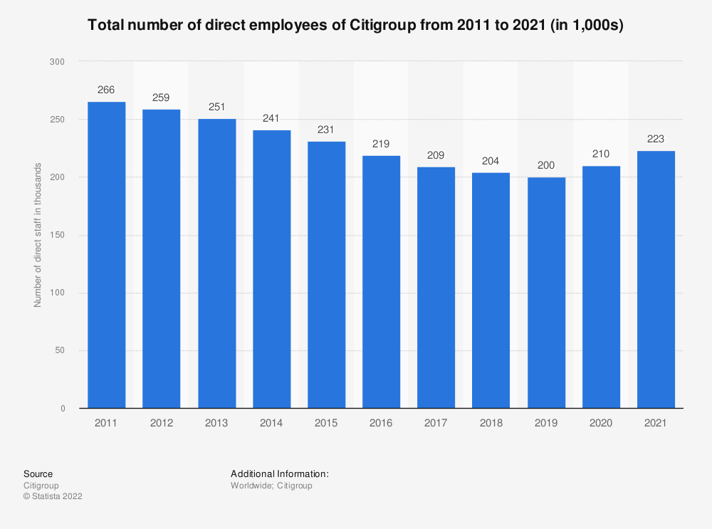 Statistic: Total number of direct employees of Citigroup from 2011 to 2019 (in 1,000s) | Statista