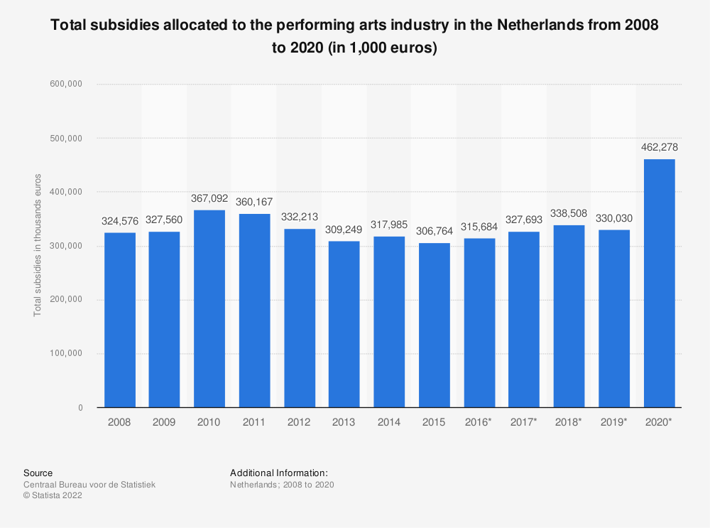 Statistic: Total subsidies of the performing arts industry in the Netherlands from 2008 to 2018 (in 1,000 euros)* | Statista