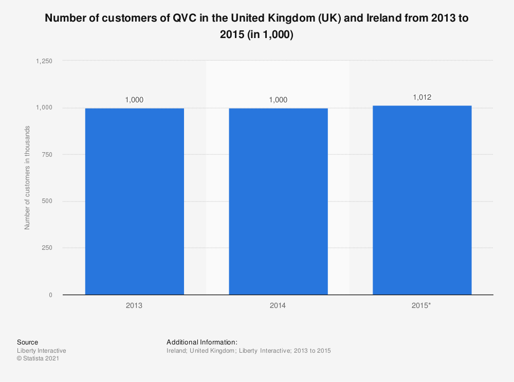 Statistic: Number of customers of QVC in the United Kingdom (UK) and Ireland from 2013 to 2015 (in 1,000) | Statista