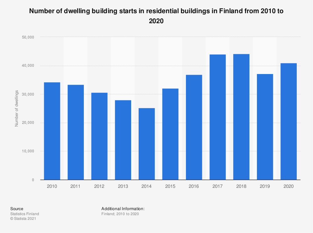 Statistic: Annual number of dwelling building starts in residential buildings in Finland from 2008 to 2018 | Statista