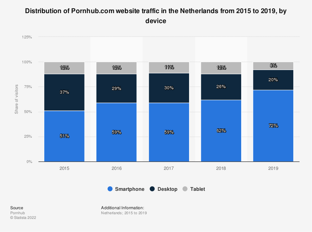 Statistic: Distribution of Pornhub.com website traffic in the Netherlands from 2015 to 2018, by device | Statista