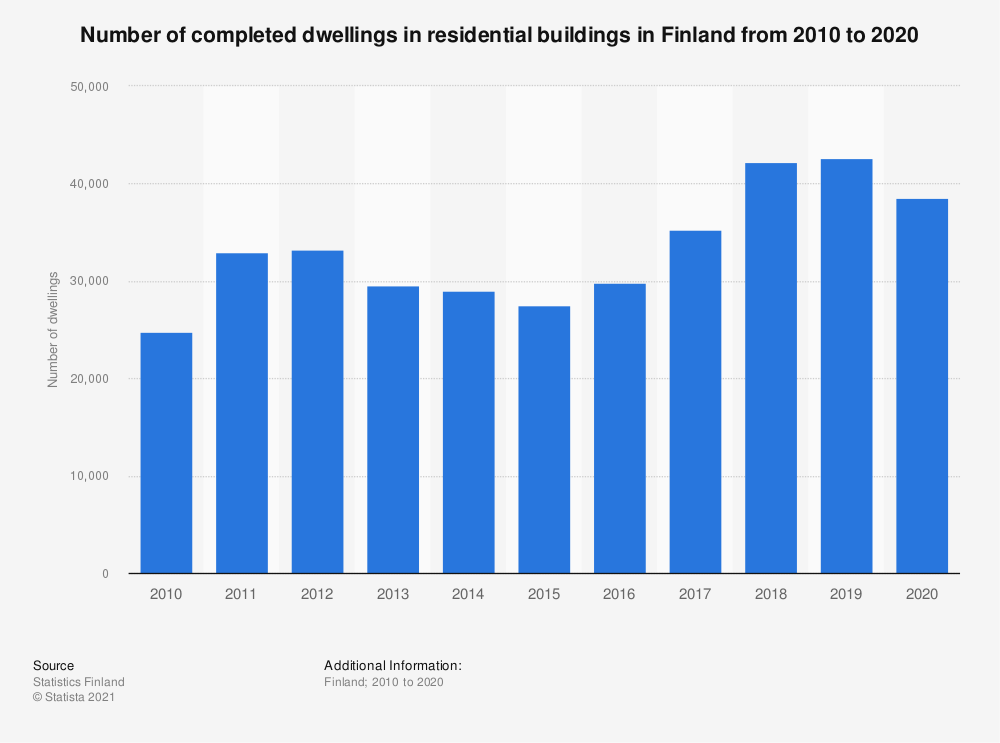 Statistic: Annual number of completed dwellings in residential buildings in Finland from 2008 to 2018 | Statista