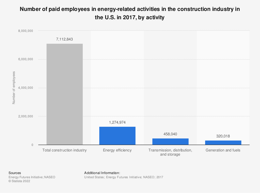 Statistic: Number of paid employees in energy-related activities in the construction industry in the U.S. in 2017, by activity | Statista