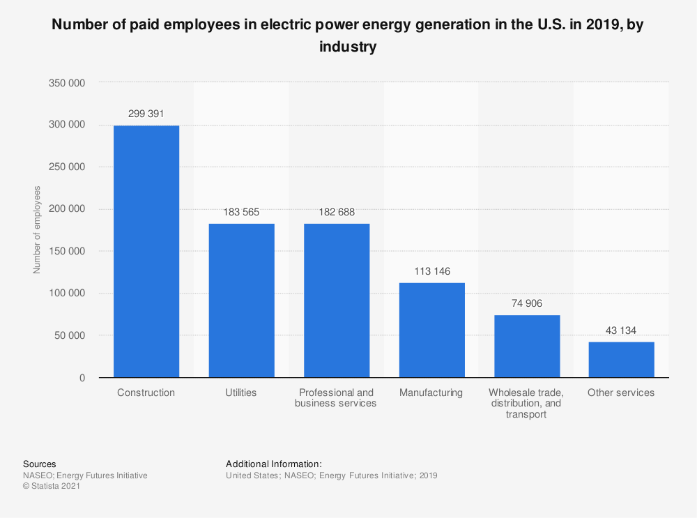 Statistic: Number of paid employees in electric power energy generation in the U.S. in 2019, by industry | Statista