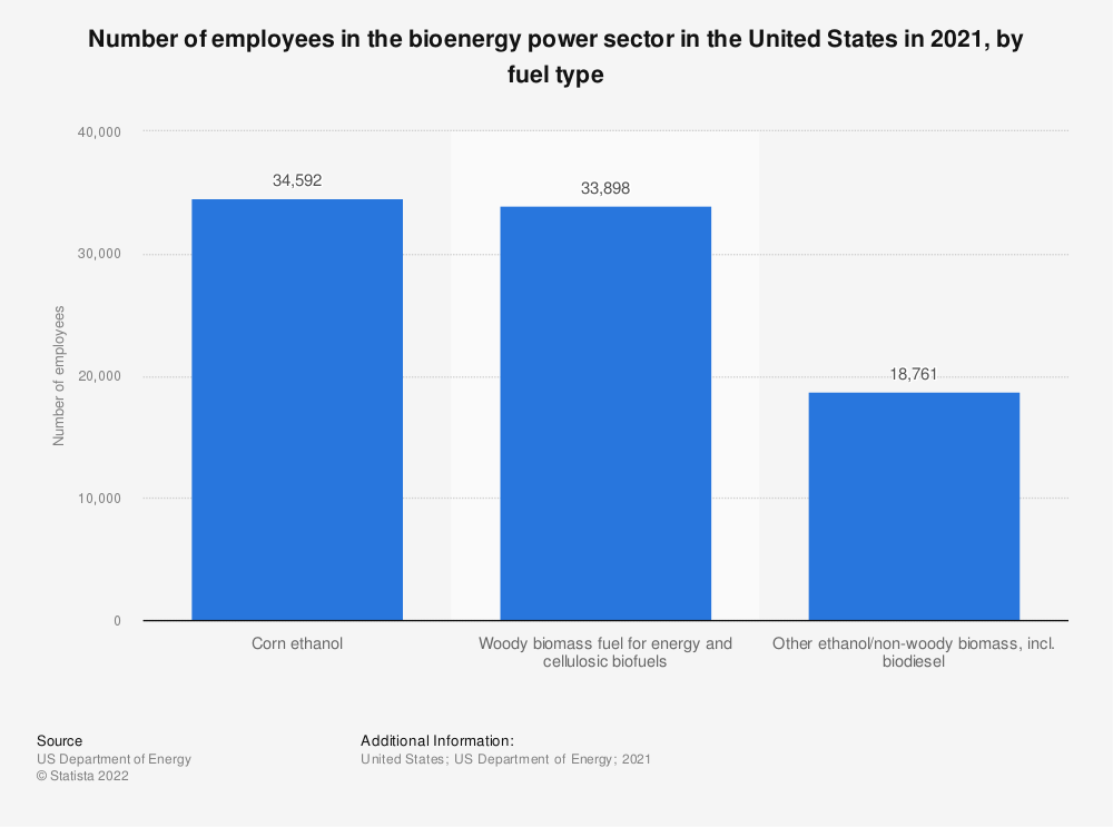 Statistic: Number of paid bioenergy or combined heat and power employees in the U.S. in 2018, by fuel type | Statista