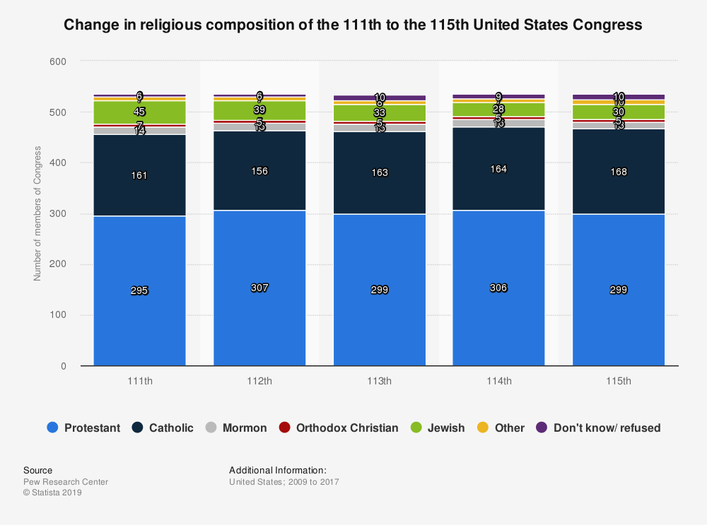 Statistic: Change in religious composition of the 111th to the 115th United States Congress | Statista