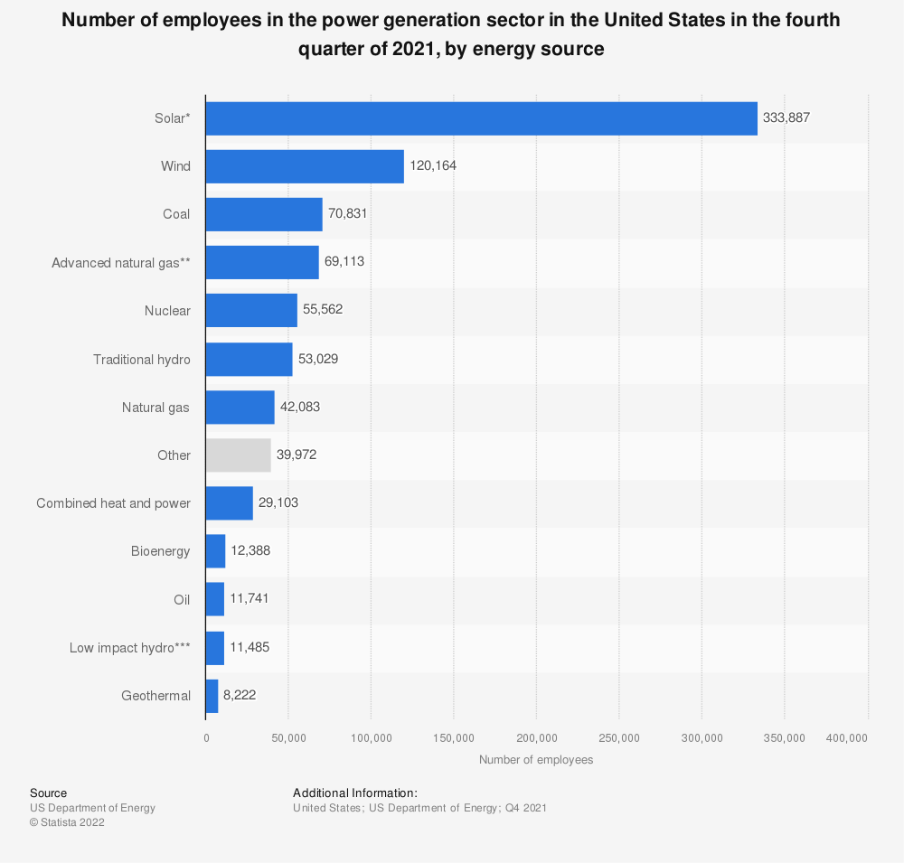 Statistic: Number of paid employees in electric power generation in the U.S. in 2018, by technology | Statista