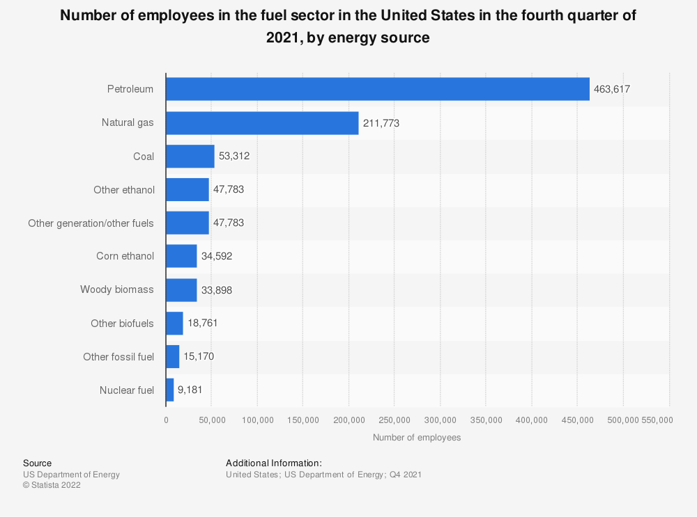 Statistic: Number of paid employees in fuel sector in the U.S. in 2018, by technology | Statista