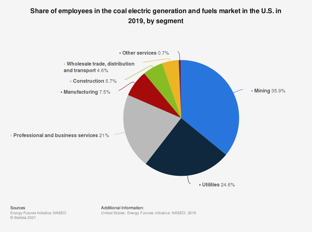 Statistic: Share of employees in the coal electric generation and fuels market in the U.S. in 2018, by segment | Statista