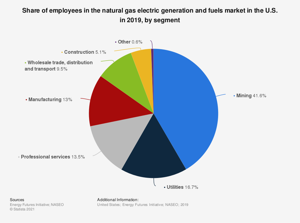 Statistic: Share of employees in the natural gas electric generation and fuels market in the U.S. in 2019, by segment | Statista