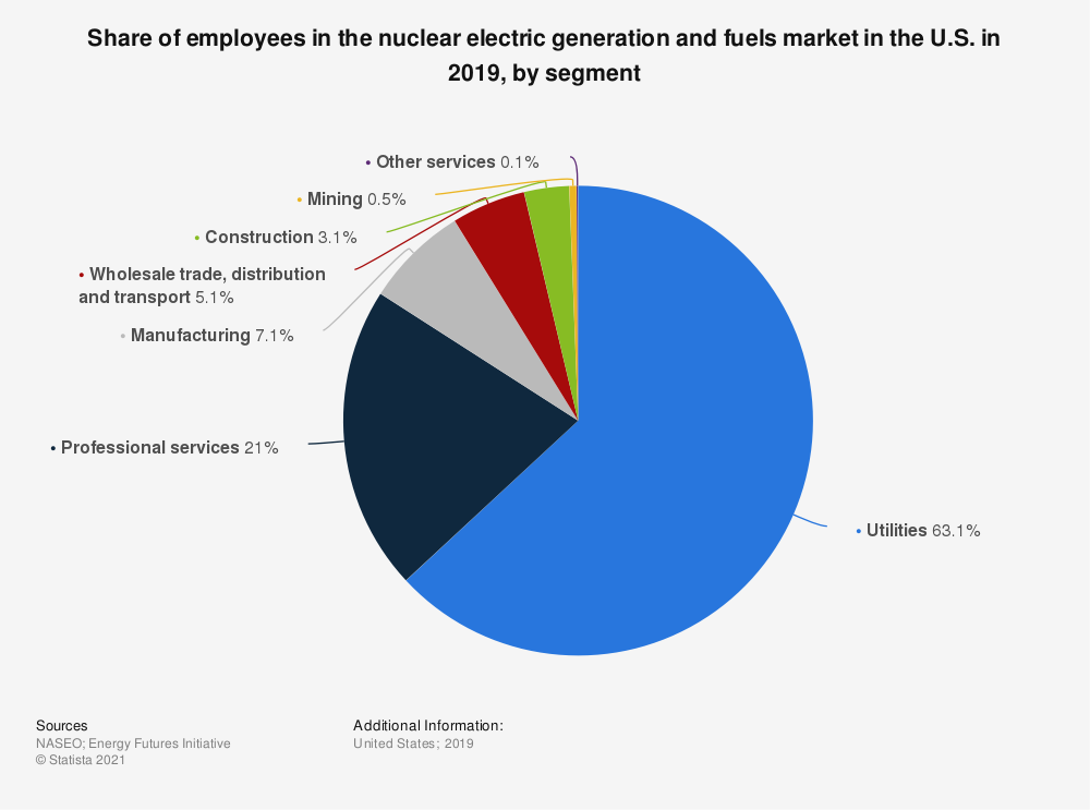 Statistic: Share of employees in the nuclear electric generation and fuels market in the U.S. in 2018, by segment | Statista