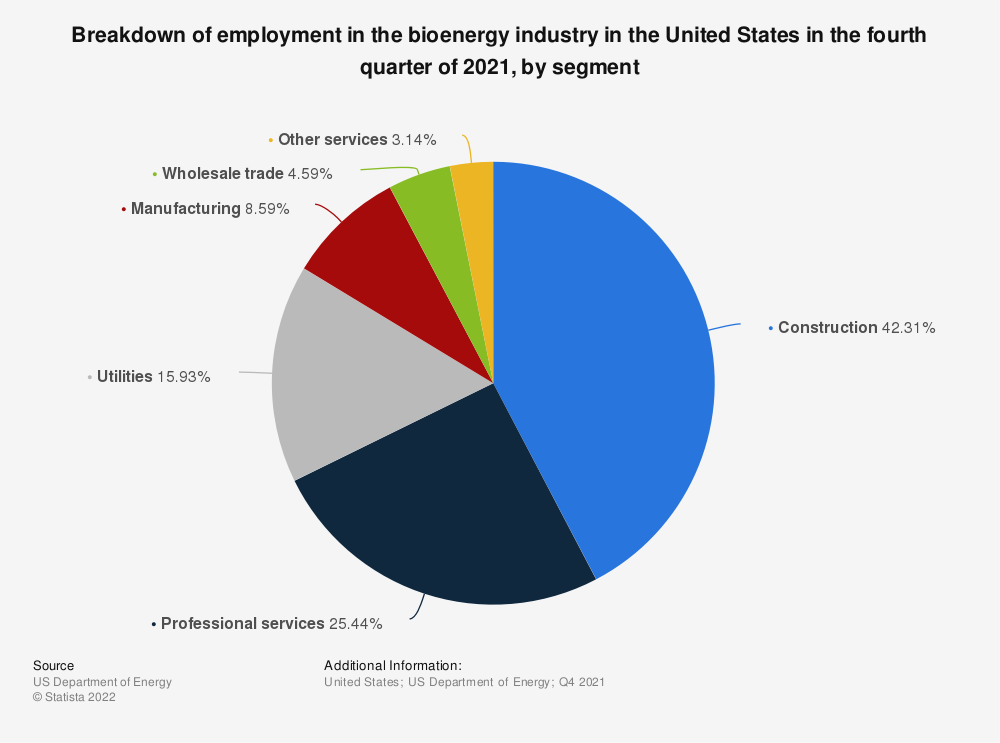 Statistic: Share of employees in biomass electric generation in the U.S. in 2019, by segment | Statista